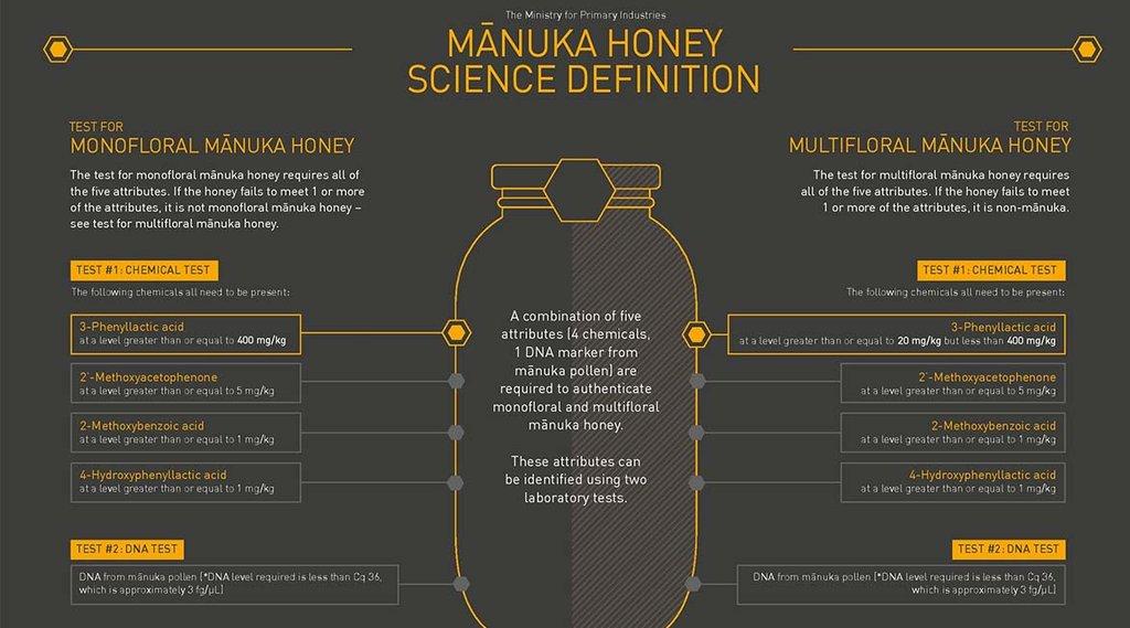 Definición de la ciencia de la miel de Manuka