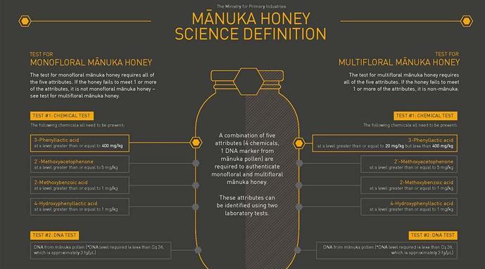 Prueba lo mejor: mpi publica una definición científica de miel de manuka